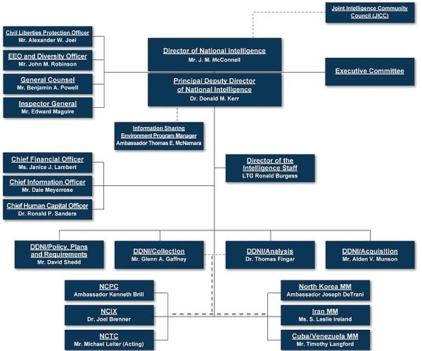 Organizational chart as of February 2008