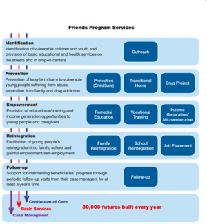 Friends-International - A diagram explaining the progression of a beneficiary through FI's program services to the end goal of sustained reintegration.