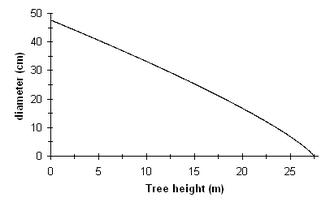 Tree taper - Tree taper equation