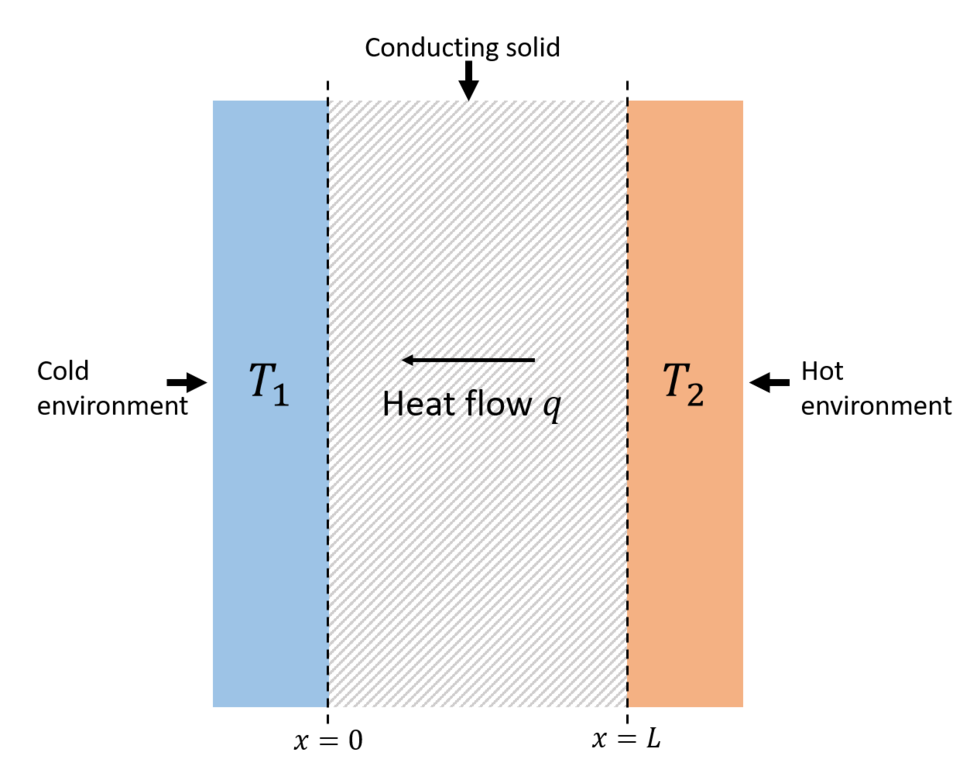 Simple definition of thermal conductivity