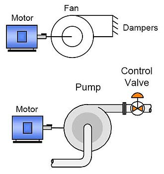 Adjustable-speed drive - Image: Fan Pump and Motors