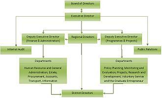 National Service Secretariat (Ghana) - Organogram of the NSS