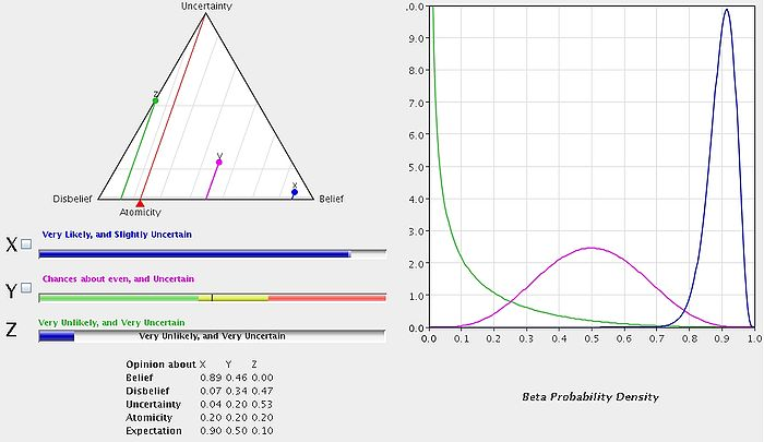 Example binomial opinions with corresponding Beta distributions