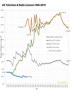 Television licensing in the United Kingdom (historical) - TV Licence 1946–2016 at 2015 prices