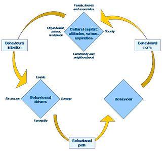 Culture change - Model of culture change
