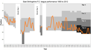History of East Stirlingshire F.C. - Chart showing the progress of East Stirlingshire F.C. through the Scottish football league system from 1900–01 to 2011–12