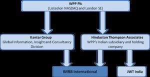 IMRB International - A diagrammatic chart representing IMRB's ownership structure.