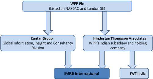 A IMRB's ownership structure.