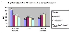 Other Backward Class - Image: Population Estimations