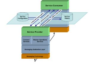 CCSDS Mission Operations - Image: CCSDS SM&C layer diagram