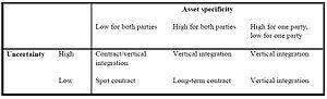 Relationship between asset specificity