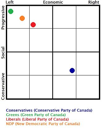 Anything But Conservative - Greens, Liberals, and NDP are much closer to each other than to Conservatives