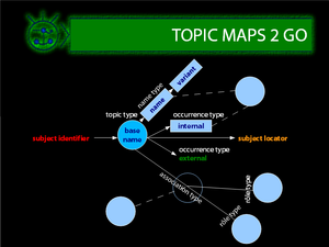 Topic map - Topic Maps Martian Notation (example)