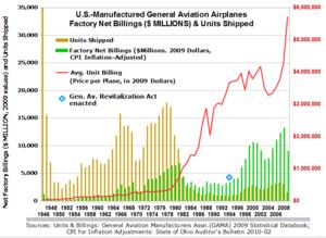 General Aviation Revitalization Act - Image: US Made Gen Av Airplanes 1946 2009 Units Shipped Net Billings In 2009Dollars