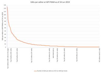 Wikipedia:Community response to the Wikimedia Foundation's