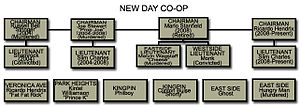 New Day Co-Op - The New Day Co-op