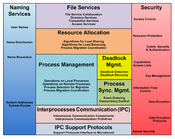 General overview of system management components that reside above the microkernel.