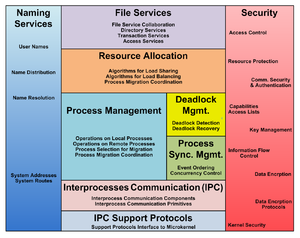 Distributed operating system - System management components overview