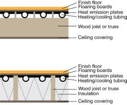 Section Diagram Of A Radiant Embedded Surface System (ISO 11855, Type G)