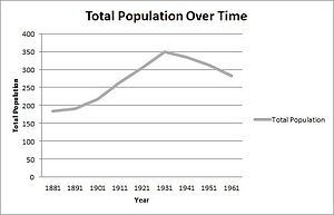 Salesbury - Salesbury Total Population 1881-1961
