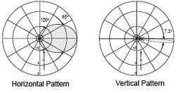 Unit 2 - Point Sources and Arrays Radiation pattern