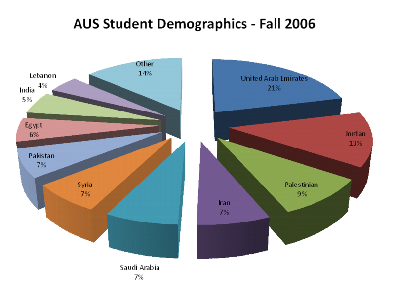 File:AUS Student Demographics 2007.png - Wikipedia, the free ...