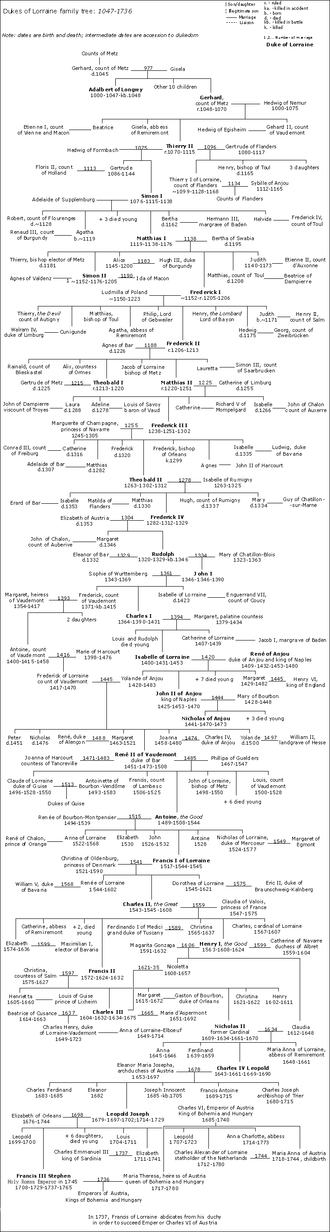 Dukes of Lorraine family tree - Image: Lorraine Dukes