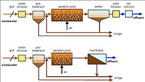 Membrane bioreactor - Schematic of conventional activated sludge process (top) and external (sidestream) membrane bioreactor (bottom)