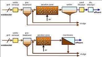Membrane bioreactor - Schematic of conventional activated sludge process (top) and external (sidestream) membrane bioreactor (bottom)