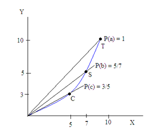 Offer curve - An offer curve derived from the PPF to the left