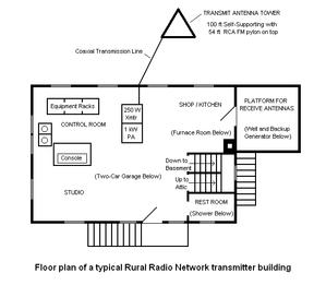 Rural Radio Network - Standard floor plan of an RRN transmitter building.