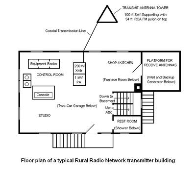 Rural Radio Network Wikipedia The Free Encyclopedia