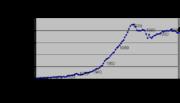 U.S. Natural Gas Production 1900 - 2005 Source: EIA