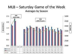 Major League Baseball Game of the Week - Comparing and contrasting CBS' ratings for the Game of the Week for 1992–1993 with Fox's ratings since 1996.