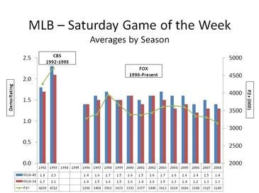 Mlb-e28093-saturday-game-of-the-week