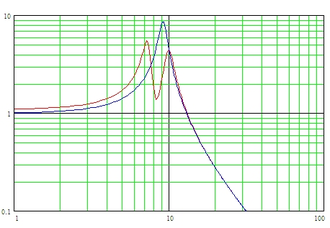 Tuned mass damper - Response of the system excited by one unit of force, with (red) and without (blue) the 10% tuned mass. The peak response is reduced from 9 units down to 5.5 units. While the maximum response force is reduced, there are some operating frequencies for which the response force is increased.
