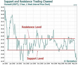 Support and resistance - Image: Microsoft Support Resistance Trading Channel Chart