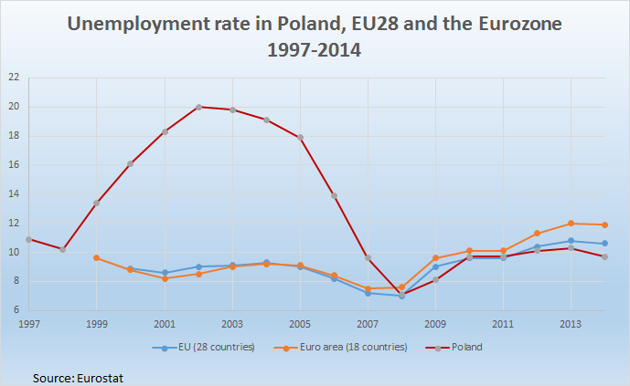 Unemployment in Poland and Europe