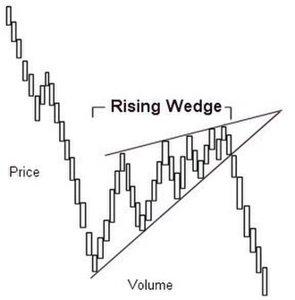 Wedge pattern - Rising wedge