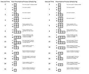 Multilevel queue - Non pre-emptive and pre-emptive multi-level queue scheduling