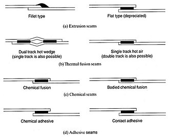 Geomembrane - Preparation of geomembrane seams.