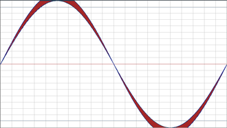 Clipping (audio) - Difference between clipped and maximum unclipped waveforms