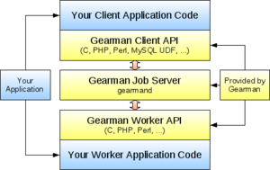 Gearman - The Gearman Application Stack.