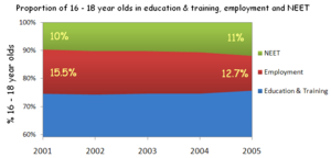 Raising of school leaving age in England and Wales - Image: NEET graph