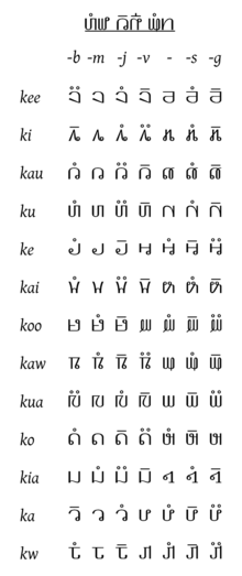 Hmong writing