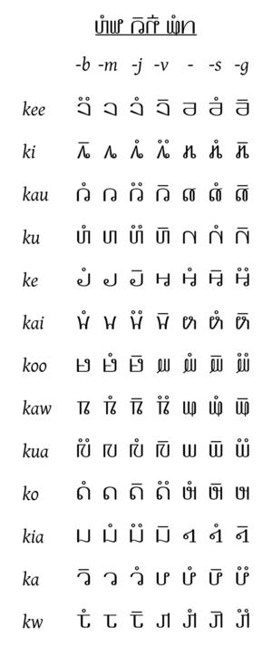 Pahawh Hmong