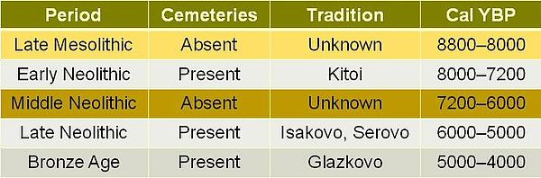 Table showing the culture history model for Cis-Baikal middle Holocene