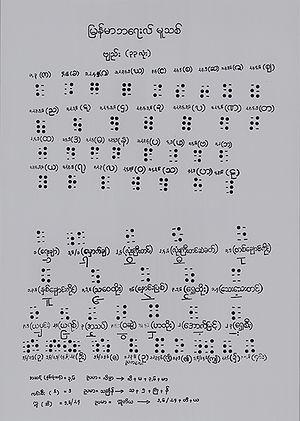 Burmese Braille - Image: Karen Braille chart