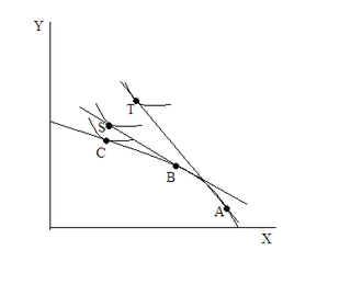 Offer curve - A PPF of Country K