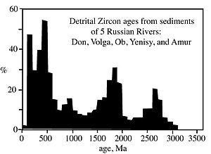 U-Pb ages of detrital zircons from sediments o...